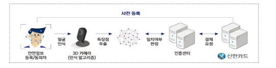 신한카드, 얼굴간편결제 `페이스 페이` 내년 나온다
